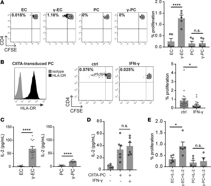 IFN-γ activates PCs to potently inhibit CD4+ TEM proliferation. (A) Prol...
