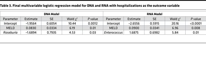 Final multivariable logistic regression model for DNA and RNA with hospi...