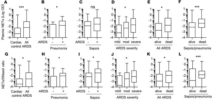 NETs are present in ARDS patients with infection. NETs and NET/DNase I r...