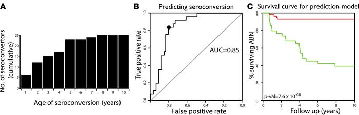 Predicting seroconversion using at/near birth gene expression and clinic...