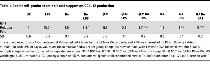 Goblet cell–produced retinoic acid suppresses DC IL-12 production