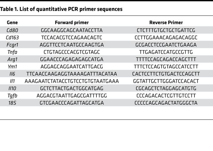 List of quantitative PCR primer sequences