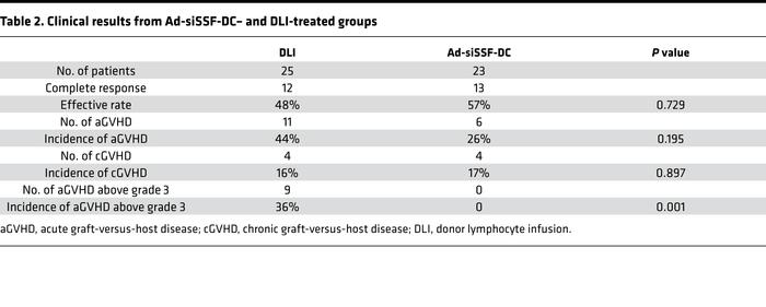 Clinical results from Ad-siSSF-DC– and DLI-treated groups