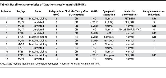 Baseline characteristics of 12 patients receiving Ad-siSSF-DCs