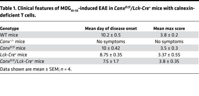 Clinical features of MOG35–55-induced EAE in Canxfl/fl/Lck-Cre+ mice wit...