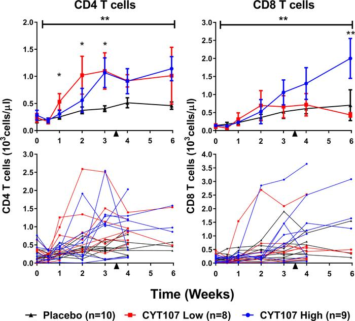 CYT107 increased CD4+ and CD8+ T cell counts. (A) The effect of CYT107 o...