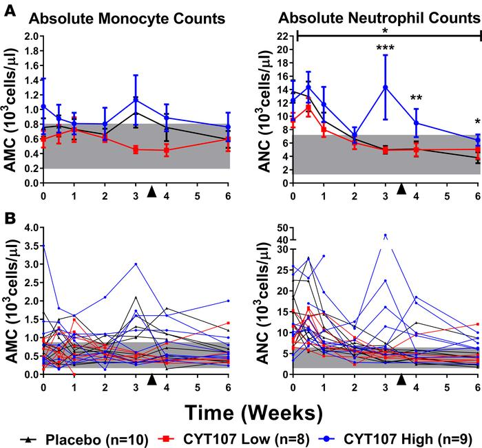 CYT107 effect on absolute neutrophil and absolute monocyte counts. (A) T...