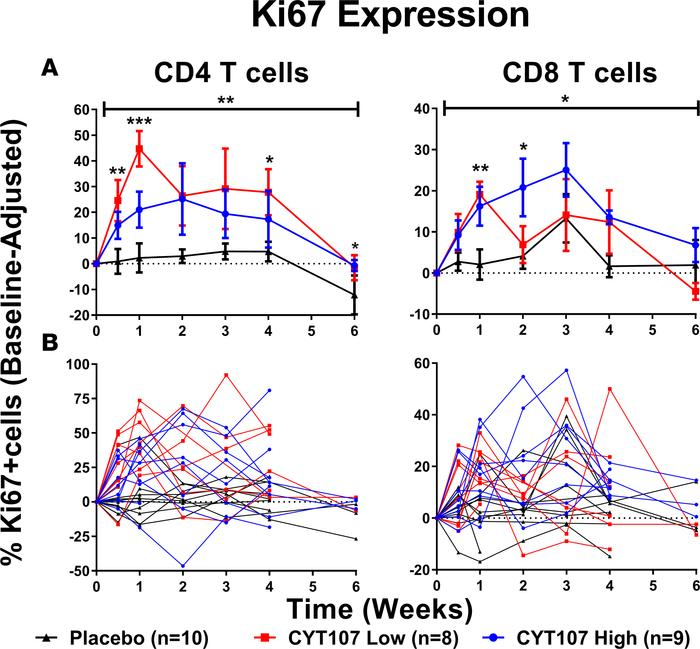 CYT107 increased lymphocyte proliferation. (A) CYT107 increased the perc...
