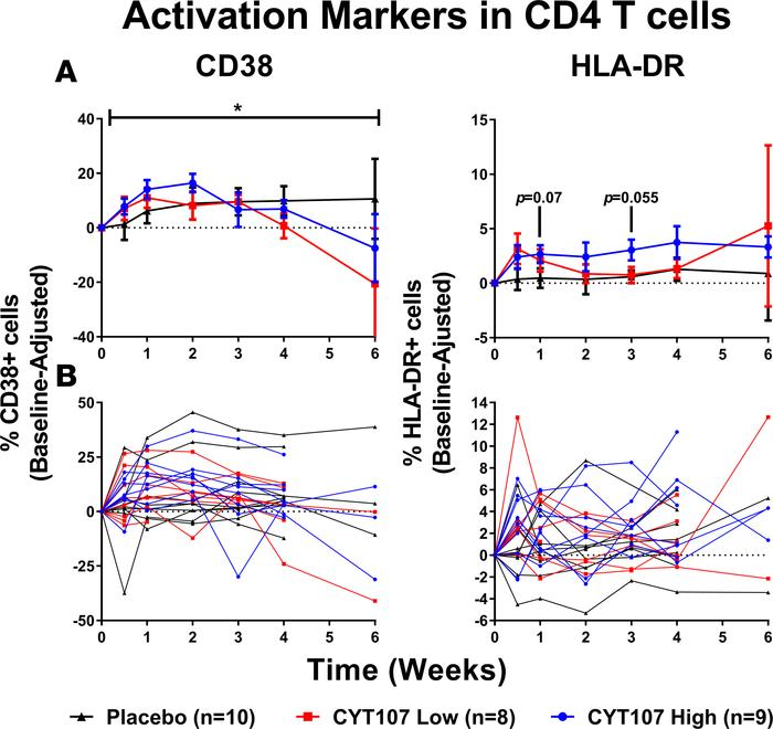 CYT107 increased early activation markers in CD4+ T cells. (A) The expre...