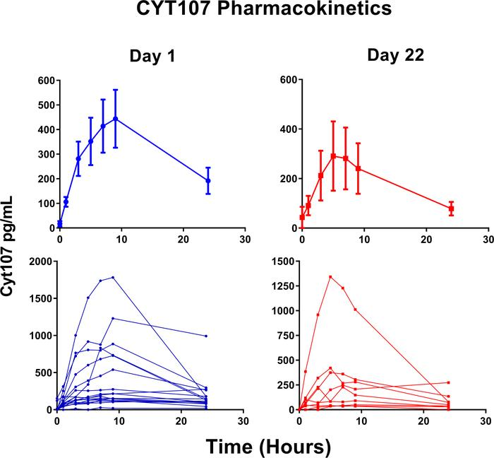 Pharmacokinetics of CYT107. CYT107 (human recombinant CYT107) was measur...