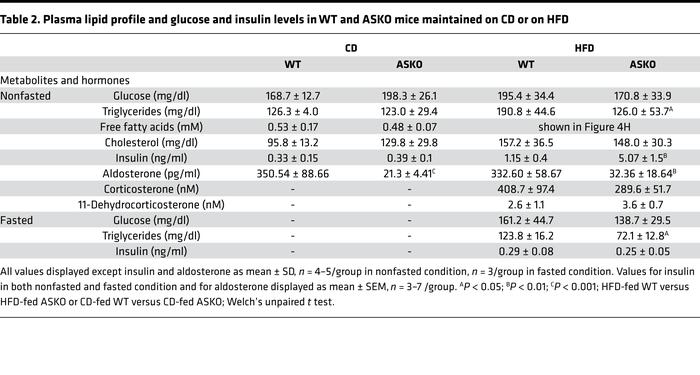 Plasma lipid profile and glucose and insulin levels in WT and ASKO mice ...