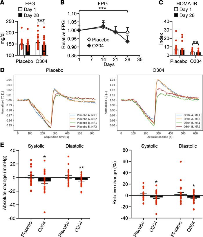 O304 reduces fasting plasma glucose and blood pressure and increases mic...