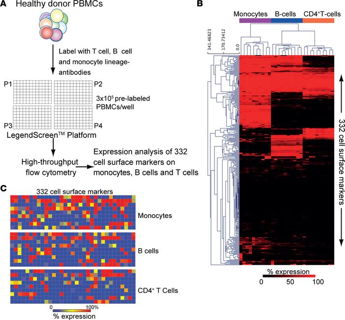 High-throughput flow cytometry identified distinct immune signatures in ...