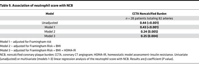 Association of neutrophil score with NCB