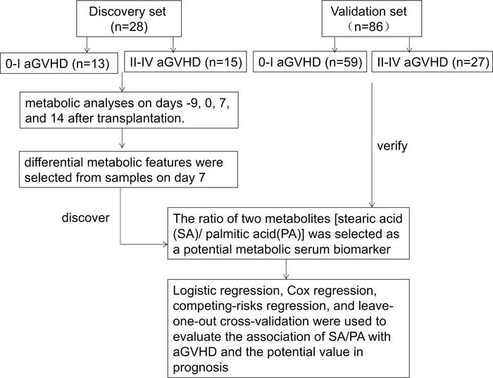 Study scheme of discovery and validation. Clinical data and serum sample...